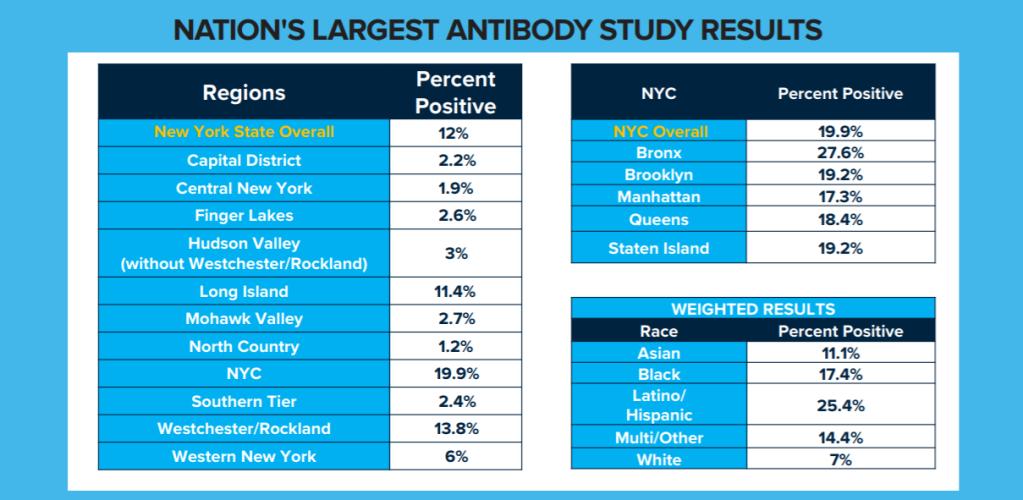 antibody-test-results