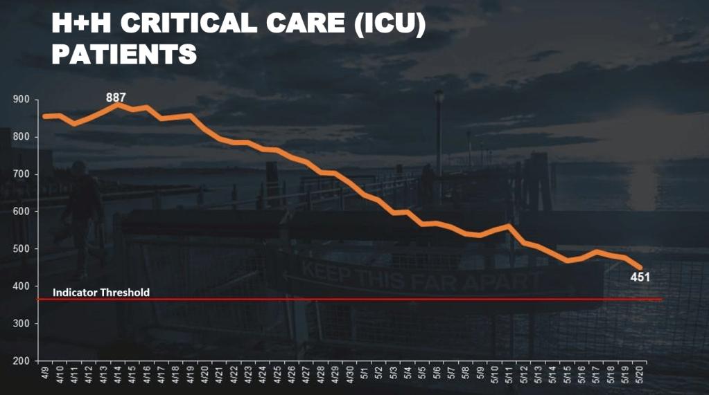 Pacientes en cuidado crítico en NYC
