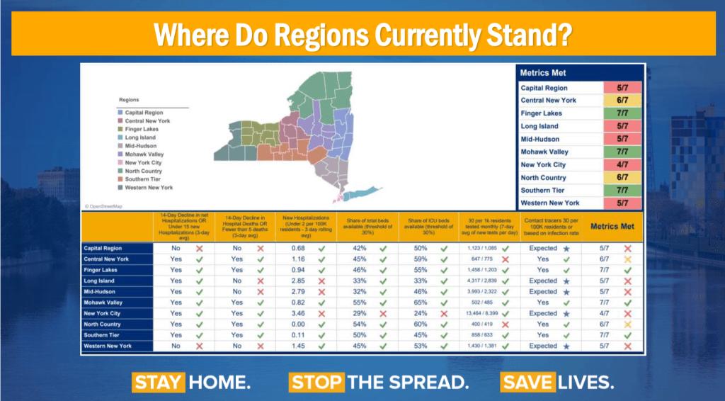 where-do-regions-stand
