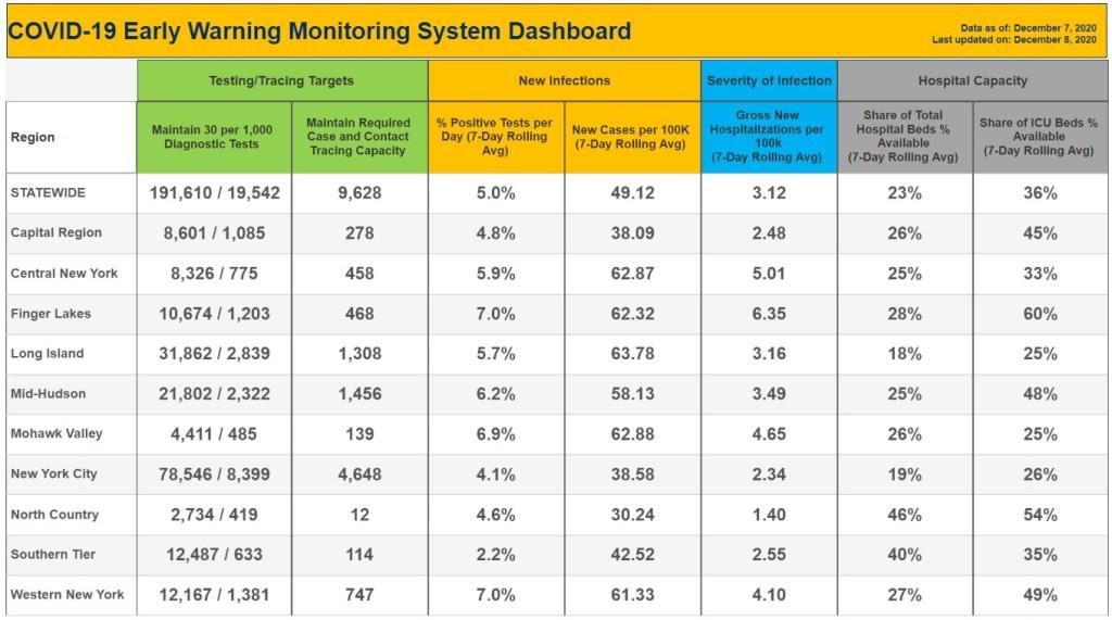 Early-Warning-COVID-Stats-NY-12-8