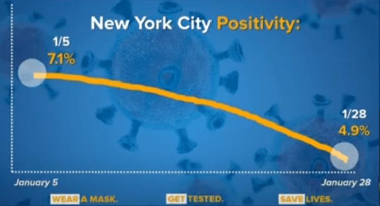 nyc positivity gov