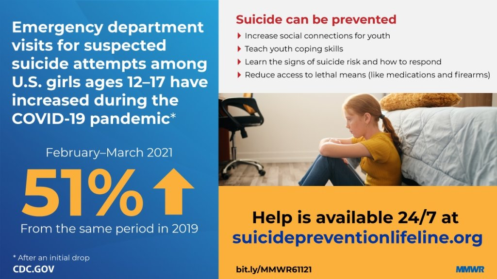suicide attempts cdc
