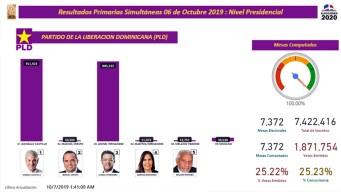 Resultados de las elecciones primarias en Dominicana