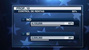 Votantes rechazaron algunas propuestas